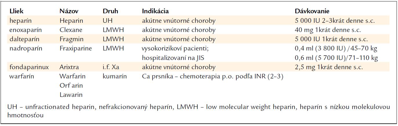 Prevencia VTE klasickými antitrombotickými liekmi v internej medicíne / podľa [4,11,37].