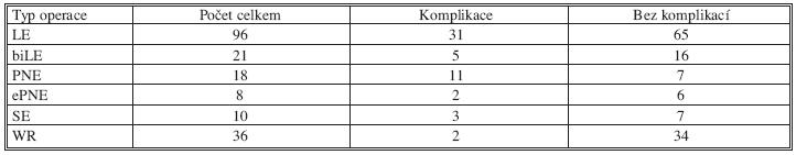 Výskyt komplikací u jednotlivých typů operací Tab. 1. Complication rates in individual types of surgery