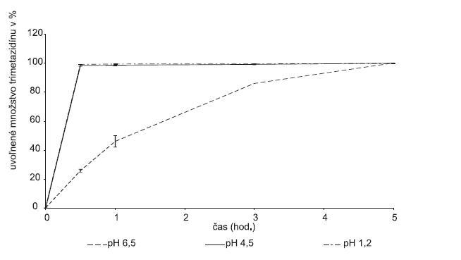 Liberačný profil liečiva z hydrofilnej matricovej tablety obsahujúcej Gelcarin® GP 379 NF v závislosti od pH disolučného média