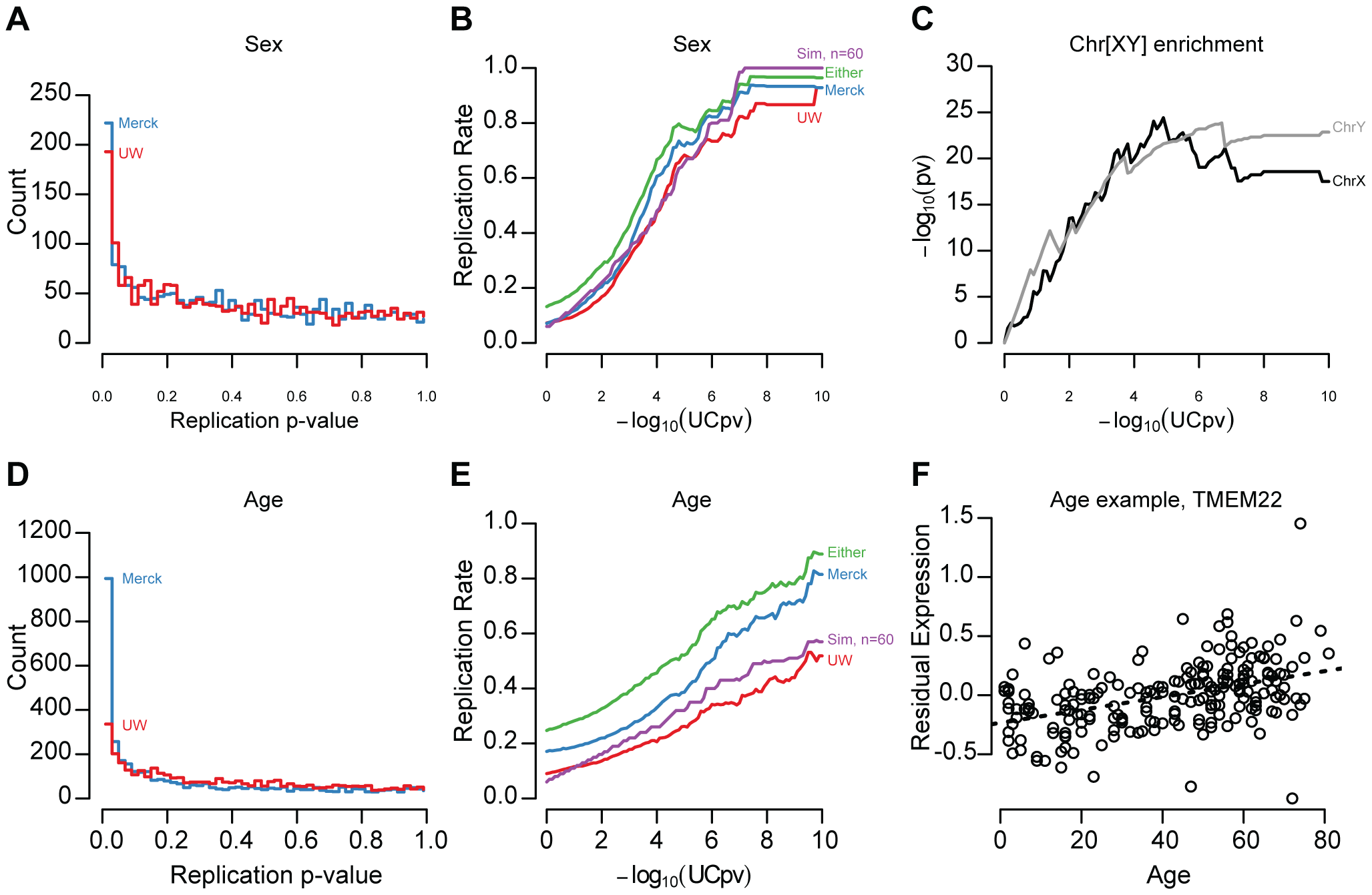 Age and sex effect replication.
