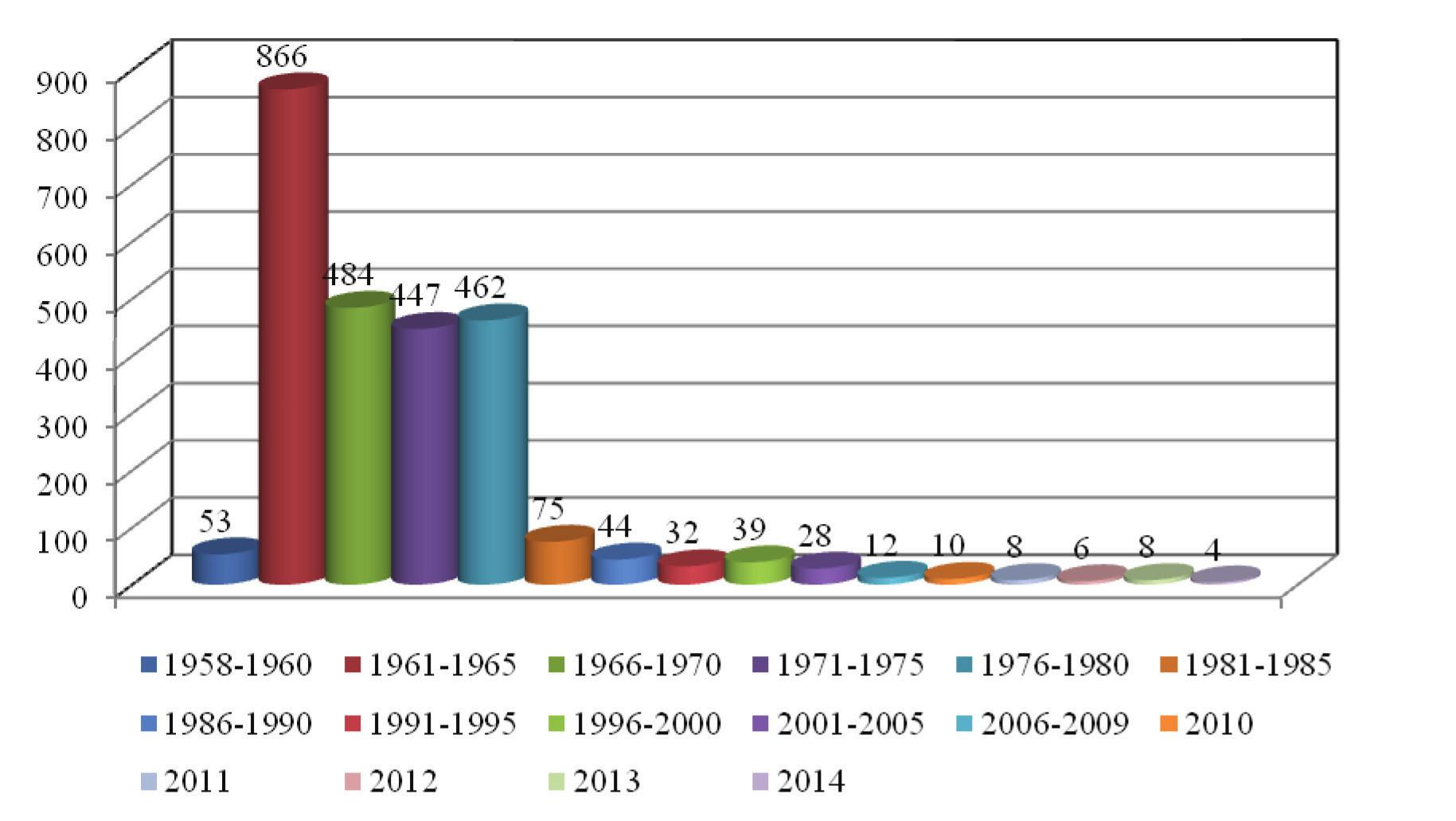 Trichophycia v ČR – 5leté intervaly/ průměr za 1 rok, od r. 2010 počet/rok