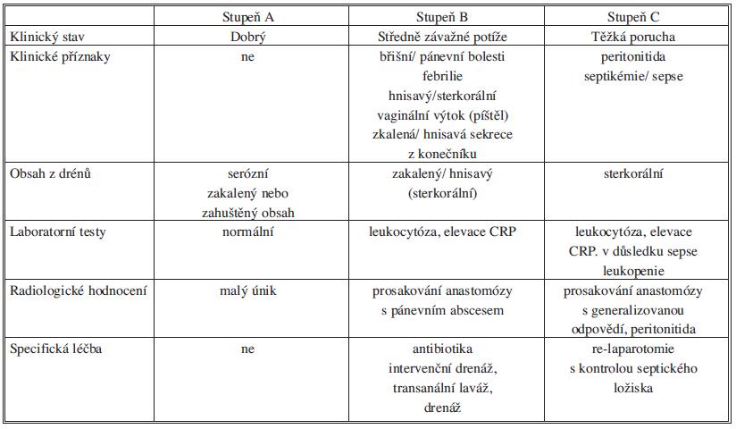 Typické klinické charakteristiky pacientů s různými stupni závažnosti úniku z anastomózy Tab. 3: Typical clinical characteristics of patiens with various severity of anastomotic leakage