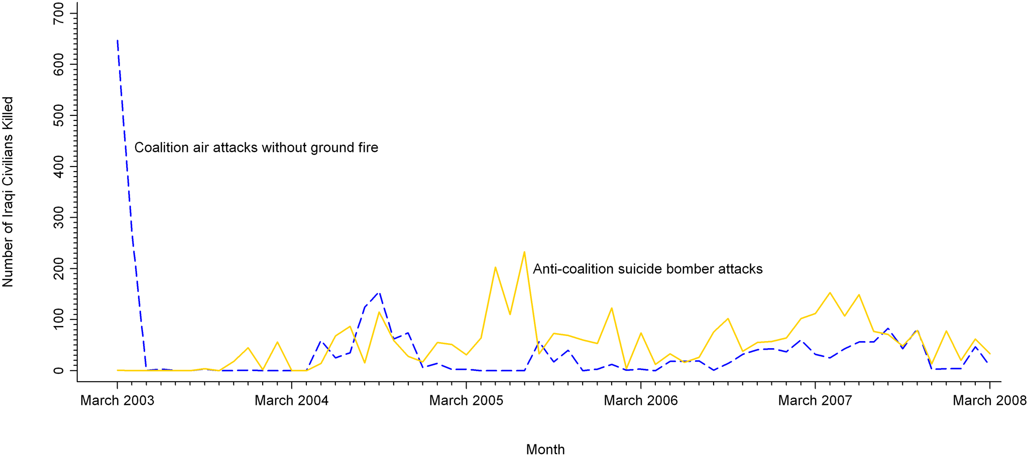 Monthly civilian deaths from Coalition air attacks and Anti-Coalition suicide bombers.