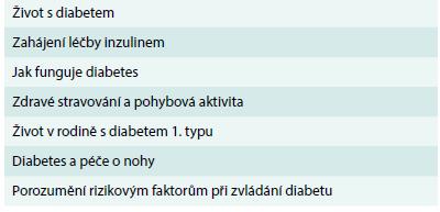 Konverzační mapy<sup>TM</sup> – typy dostupné v České republice