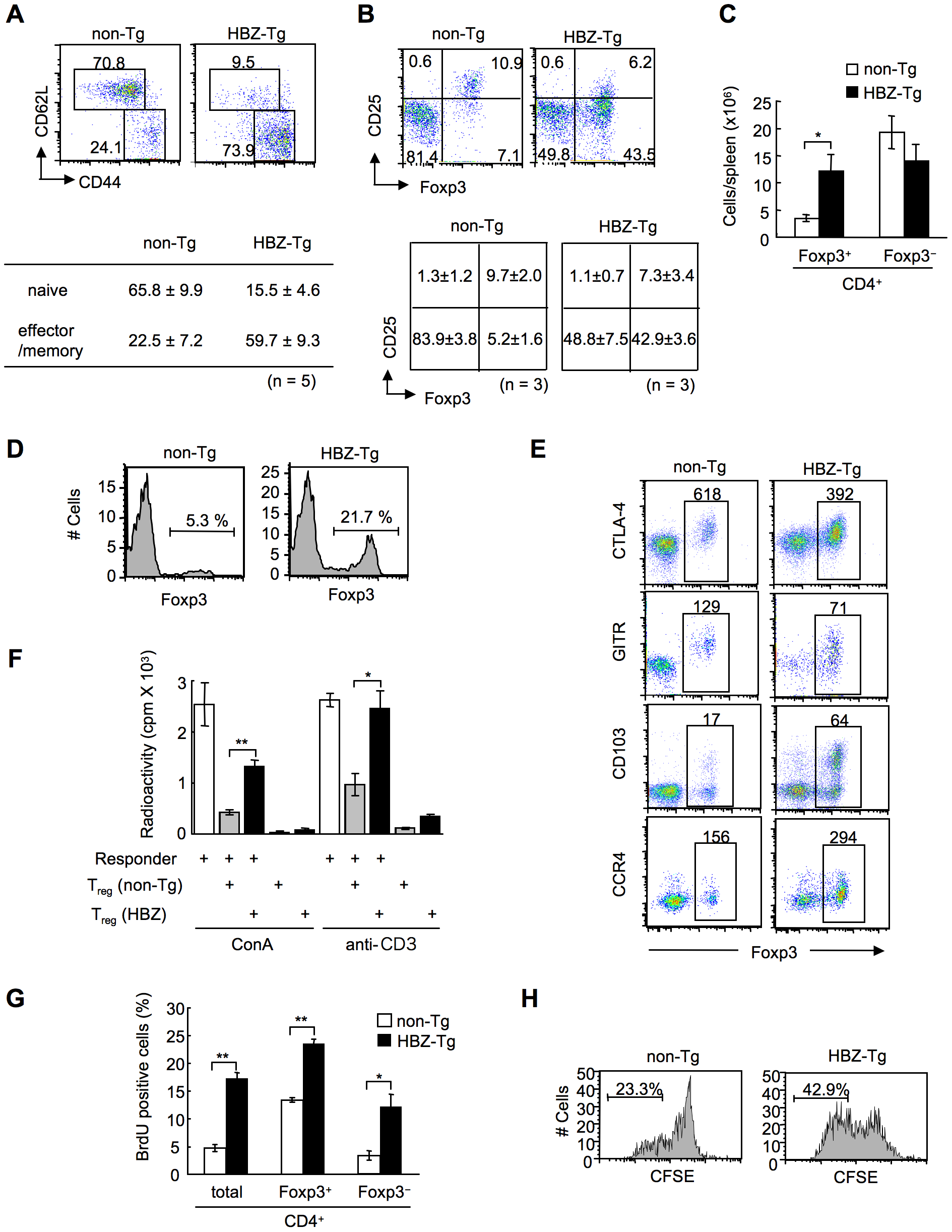 Transgenic expression of HBZ in CD4<sup>+</sup> T cells increases Foxp3<sup>+</sup> T<sub>reg</sub> cells with impaired suppressive function.