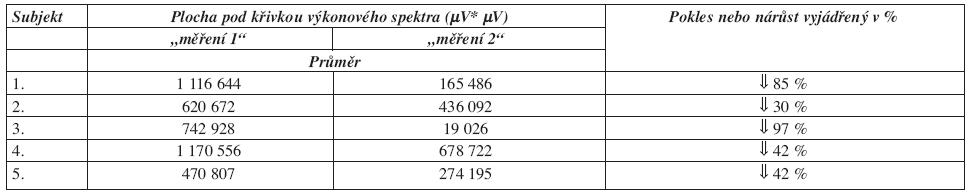 Procentuální vyjádření poklesu nebo nárůstu plochy pod křivkou výkonového spektra u m. opponens pollicis