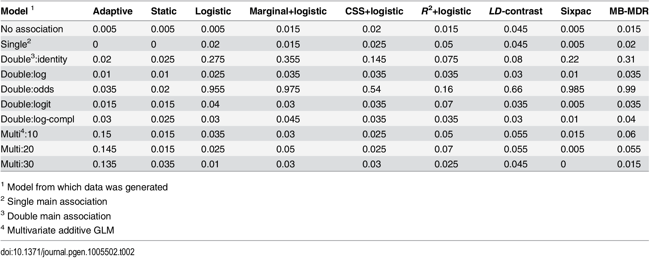 Estimated family-wise error rate for all methods under different null models, using a significance threshold of 0.05.
