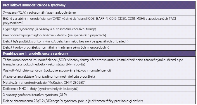 Vrozené imunodeficience s indikovanou substituční IVIG nebo SCIG terapií Table 2. Primary immune deficiency disorders as indications for IVIG or SCIG replacement therapy