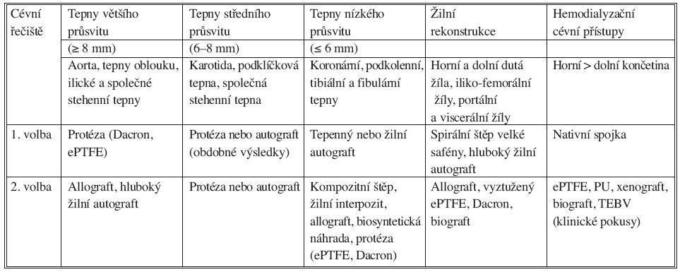 Indikace a použití cévních náhrad podle anatomické lokalizace. ePTFE: expandovaný polytetrafluoroetylén, PU: polyuretan, TEBV: totally engineered blood vesel Tab. 1. Indications and use of vascular prostheses based on anatomical location. ePTFE: expanded polytetrafluoroethylene, PU: polyurethane, TEBV: totally engineered blood vessel