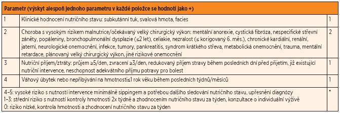 Dotazník screeningu nutričního rizika [1].