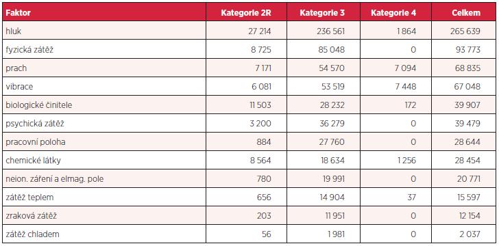 Počet osob exponovaných jednotlivým faktorům pracovních podmínek v rizikové kategorii k 31. 12. 2012