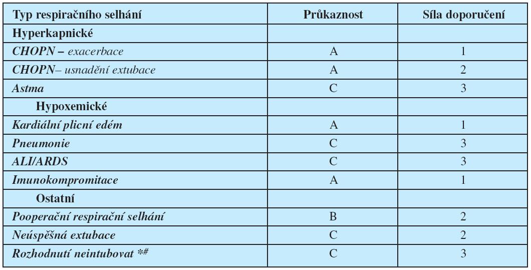 Indikace NIV podle kriterií EBM (1) A – C (průkaznost A: podložená závěry většího počtu RCT, průkaznost B: alespoň 2 RCT nebo kohortových studií, průkaznost C: podpořená převážně kazuistikami a názory expertů). * rozhodnutí, že pacient nebude intubov