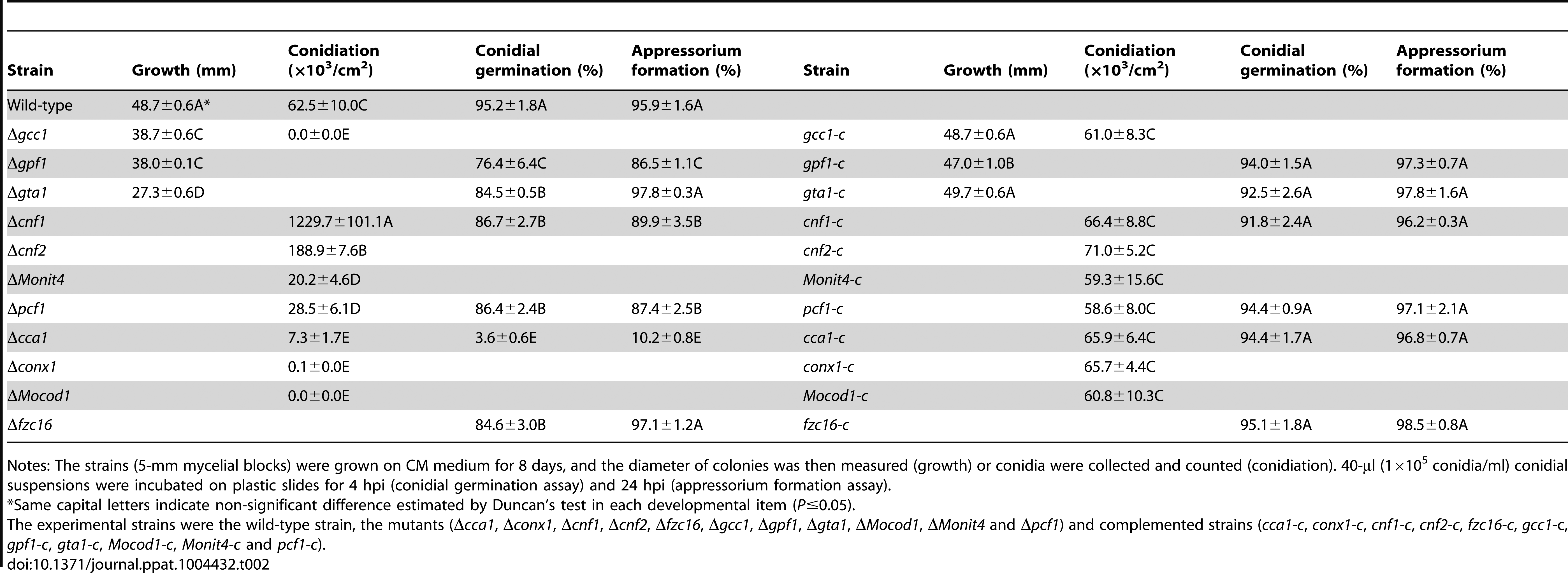 Developmental characteristics of <i>M. oryzae</i> strains.