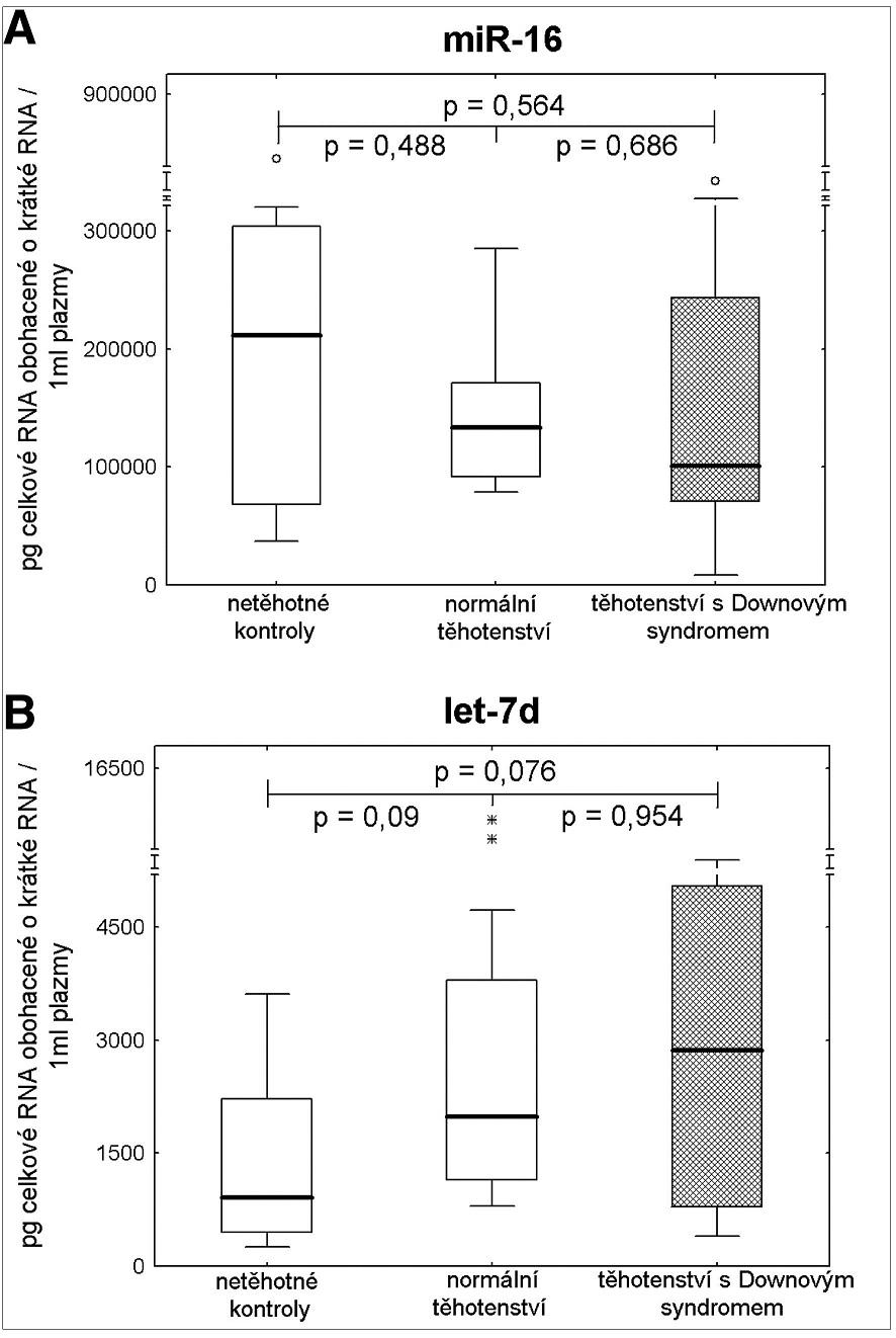 Detekce extracelulárních endogenních mikroRNA u těhotenství s euploidním a aneuploidním plodem (trizomie 21) a zdravých žen bez známek těhotenství – absolutní kvantifikace.