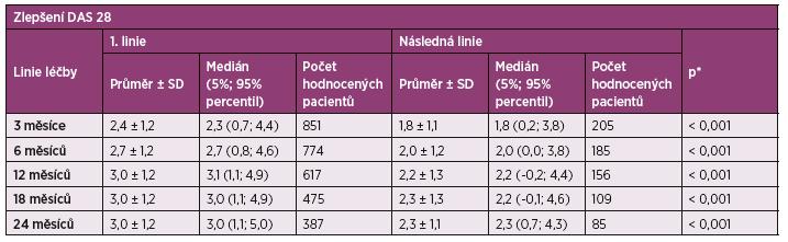 Tab. 2b Zlepšení indexu DAS 28 v čase u první a následné linie biologické léčby.