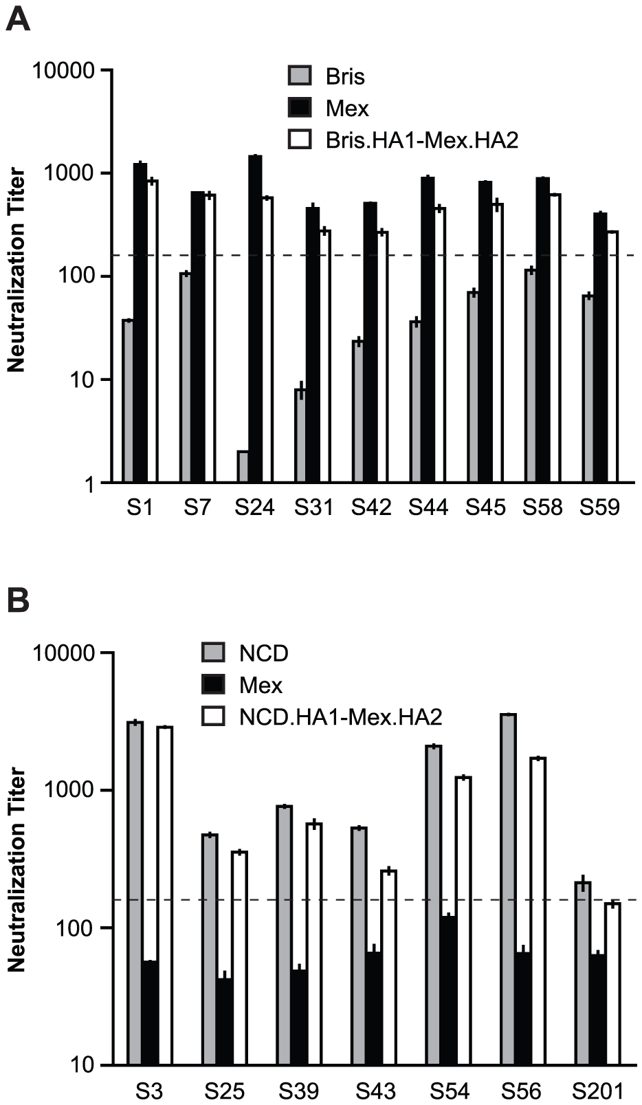 HA2 influences cross-neutralization between Mex/4108/09 and recent seasonal H1N1 influenza A strains.