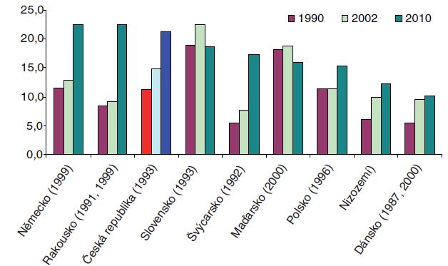 Vývoj podílu obézní populace (BMI>30) v letech 1990, 2002 a 2010 Zdroj: OECD Health Data 2005, údaje pro rok 2010 jsou převzaty z WHO The SuRF Report 2: Surveillance of chronic disease Risk Factors: Country – level data and comparable estimates Poznámka: Země jsou řazeny sestupně podle odhadu stavu v roce 2010