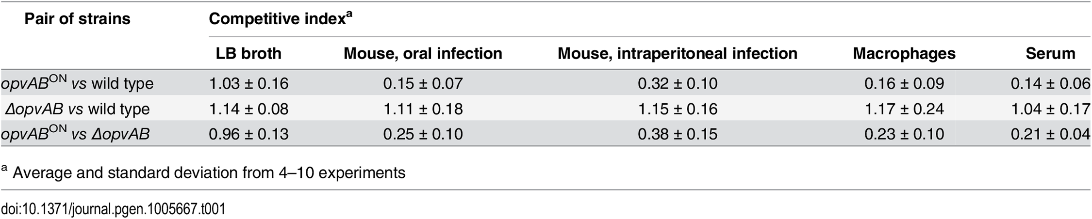Competitive indexes of <i>opvAB</i><sup>ON</sup> and <i>ΔopvAB</i> strains of <i>S</i>. <i>enterica</i>.