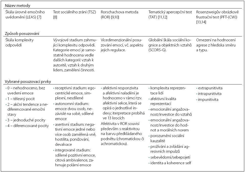 Srovnání posuzovacích kritérií komplexity emocí u vybraných psychodiagnostických metod.