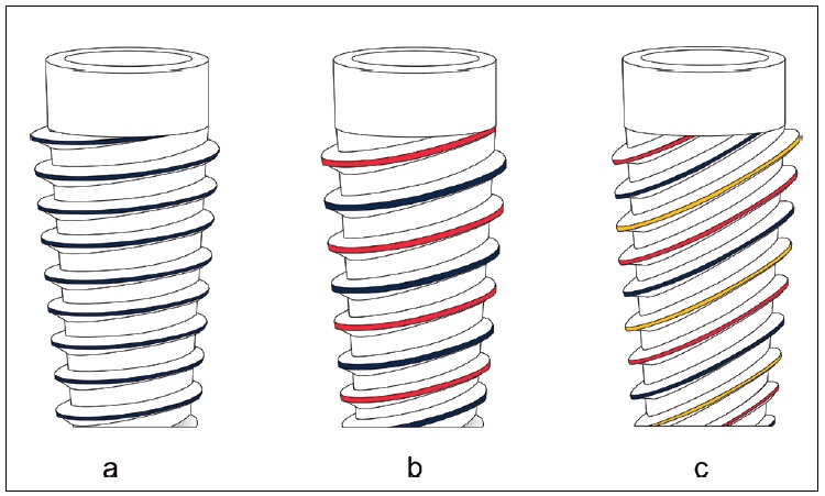 Jednoduchý, dvojitý a trojitý závit; a) jednoduchý závit b) dvojitý závit c) trojitý závit