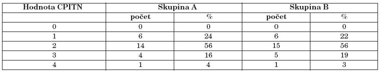 Maximální zjištěné hodnoty indexu CPITN.