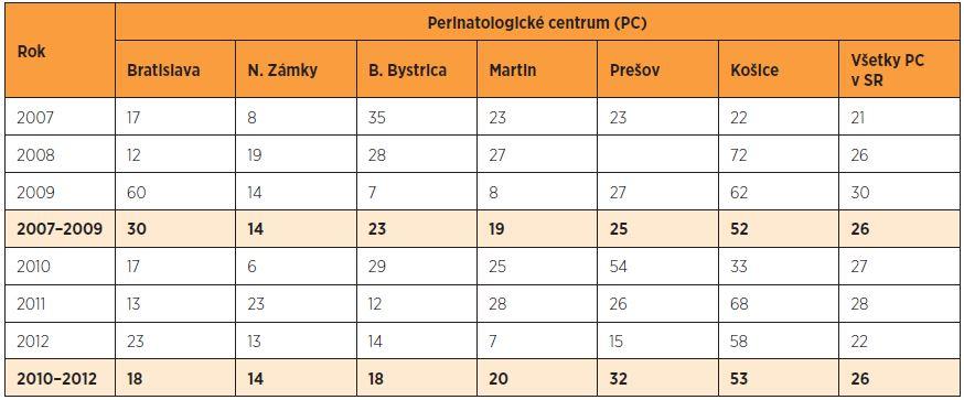 Včasná novorodenecká úmrtnosť novorodencov s nízkou pôrodnou hmotnosťou (‰) v perinatologických centrách SR v rokoch 2007–2012