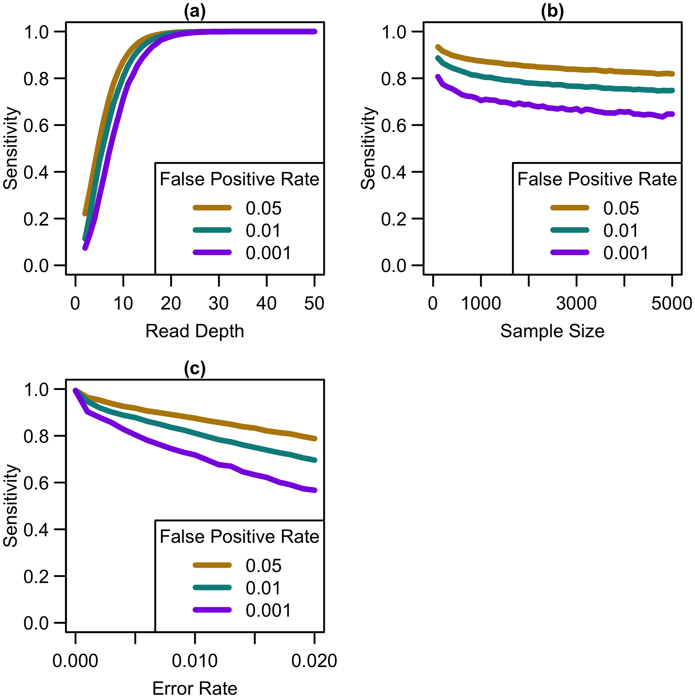 Sensitivity to detect singletons by read depth, sample size, and sequencing error rate.