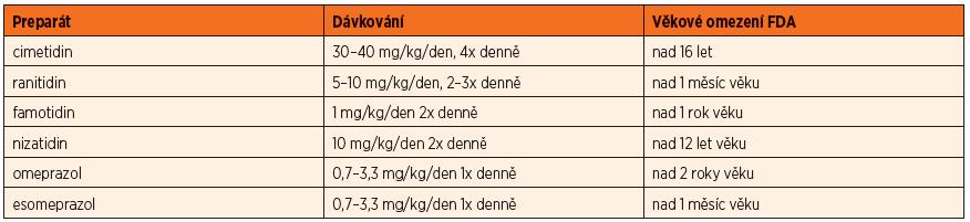 H2RA a PPI, jejich dávkování a věkové omezení [1, 3].