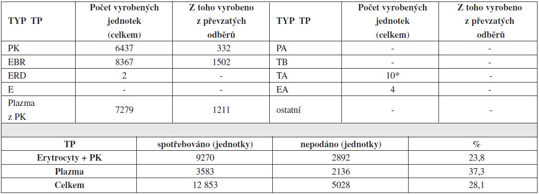 Autotransfuze v České republice v roce 2011 – transfuzní přípravky.