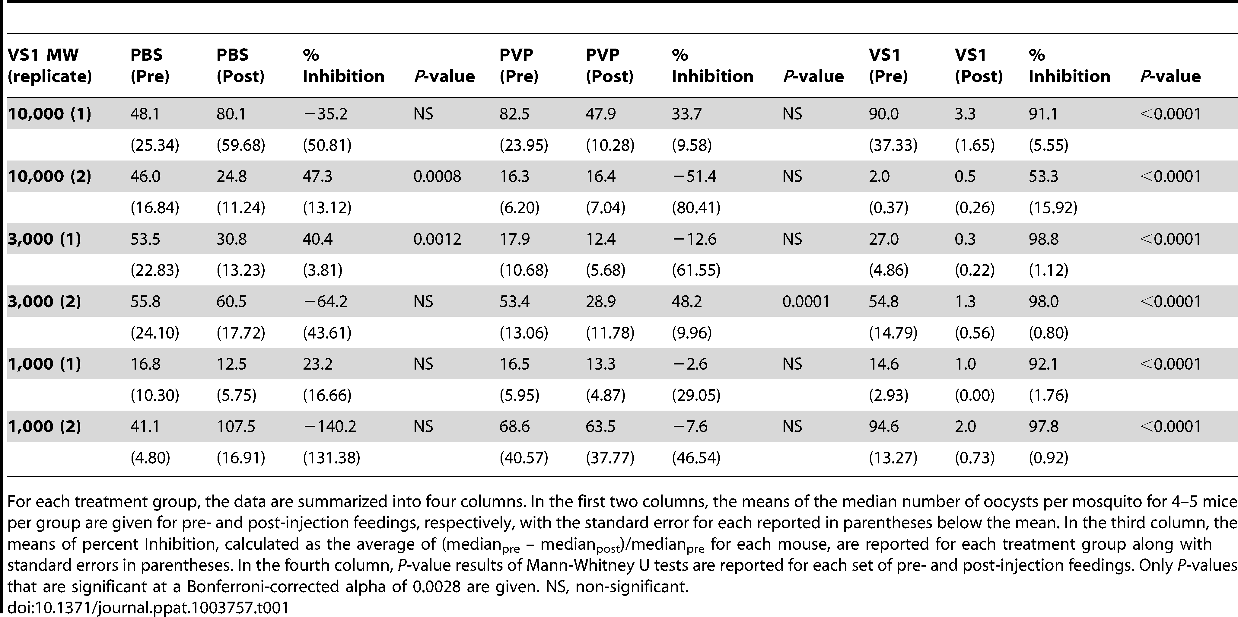 Summary of the results from two replicate direct feeding assays (DFA) for each VS1 compound using <i>Anopheles stephensi</i> that fed on <i>Plasmodium berghei</i> ANKA 2.34 -infected mice pre- and post-injection with either PBS (carrier-only control), PVP (non-sulfated polymer control), or VS1.