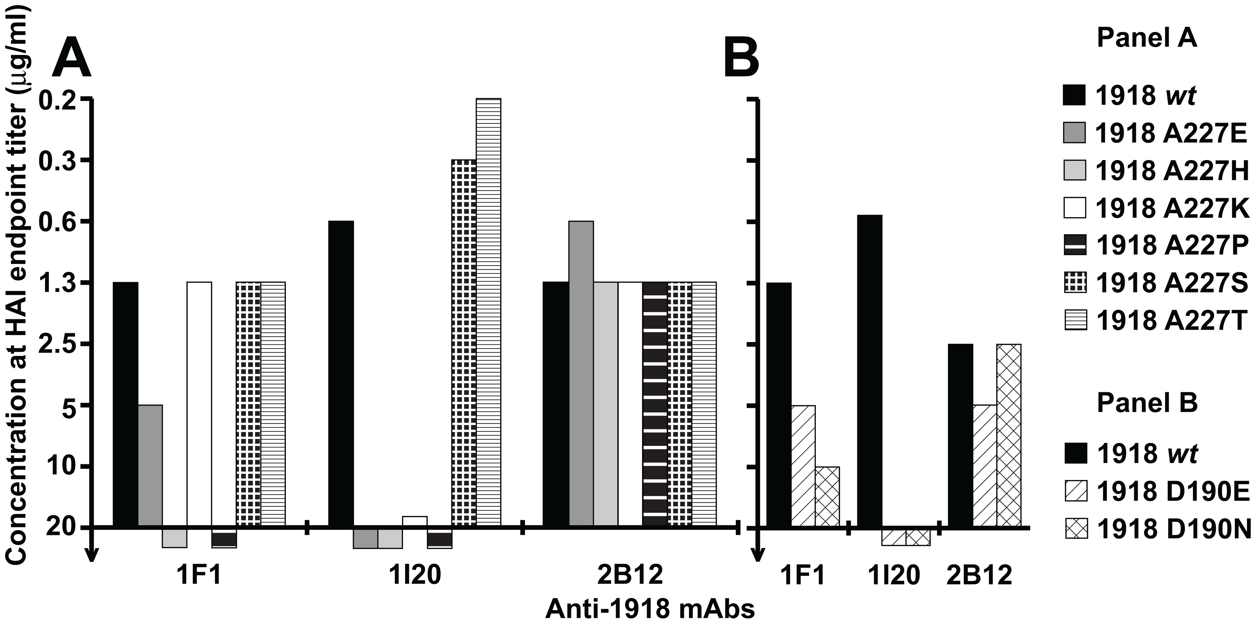 Role of HA residues 186, 190 and 227 for 1F1 and 1I20 interaction with the 1918 HA.