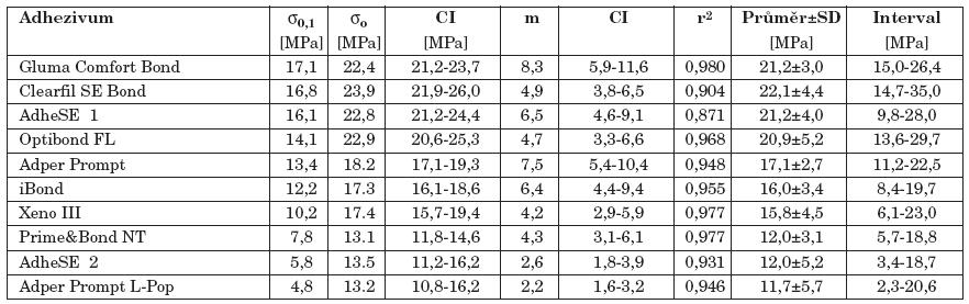 Kritická pevnost při porušení 10 % vzorků, parametry Weibullova rozdělení a popisná statistika testovaných adhezivních systémů.