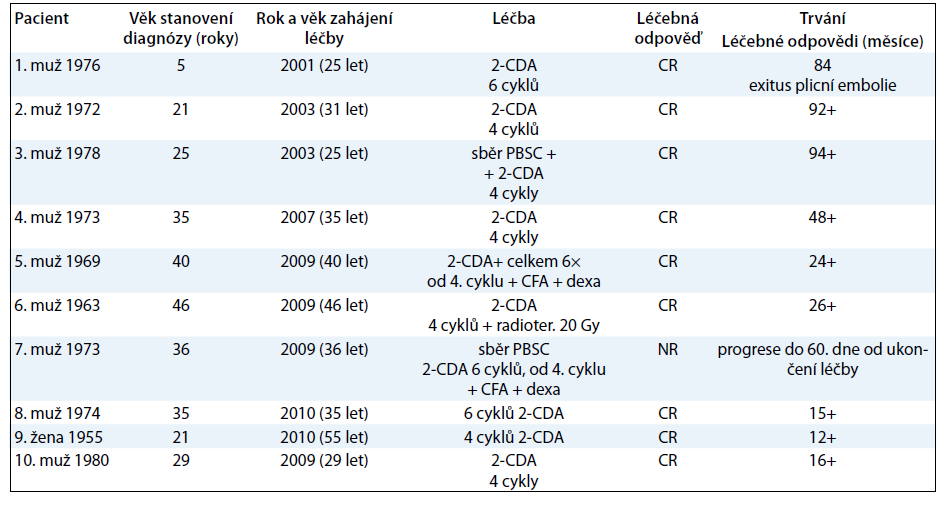 Shrnutí výsledků léčby souboru 10 dospělých pacientů s LCH, kteří byli léčeni kladribinen.