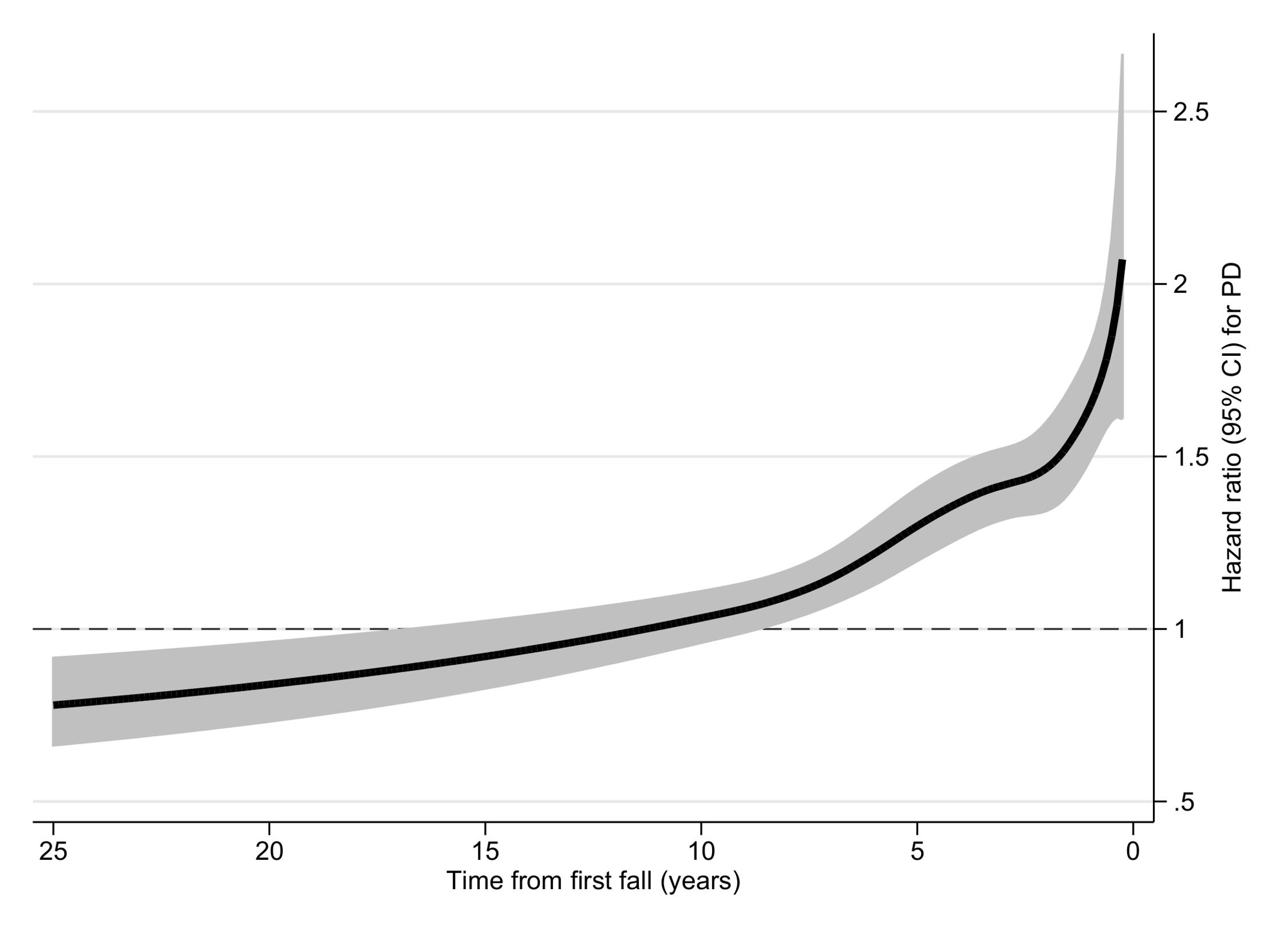 Hazard ratio for Parkinson disease according to fall in cohort II.