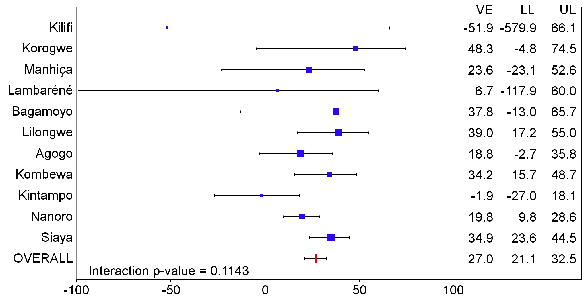 Vaccine efficacy against all episodes of clinical malaria (primary case definition) during an 18-mo follow-up period after dose 3 in infants 6–12 wk of age at enrollment, ordered by increasing malaria incidence at each study site (intention-to-treat population).