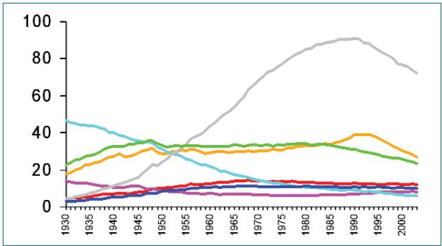 Schéma 1. Křivky úmrtnosti na zhoubné nádory v USA (od 30. let 20. století).