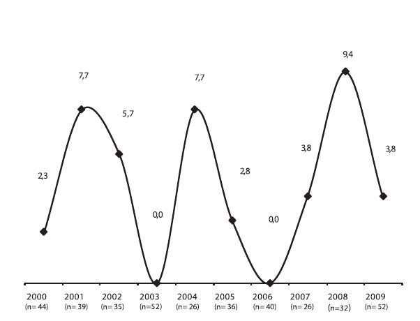 Trendy rezistence (%) k penicilinu* u 382 kmenů Streptococcus pneumoniae izolovaných z mozkomíšního moku pacientů v období let 2000–2009. *MIC penicilinu: > 0,063 mg/l; n = počet kmenů  Graph 4. Trends in the resistance (%) to penicillin* in 382 strains of Streptococcus pneumoniae isolated from the cerebrospinal fluid in 2000–2009. *penicillin MIC: > 0.063 mg/l; n = number of strains