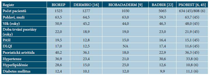 Porovnání souběžných onemocnění v registru BIOREP s publikovanými daty  v evropských registrech psoriatických pacientů