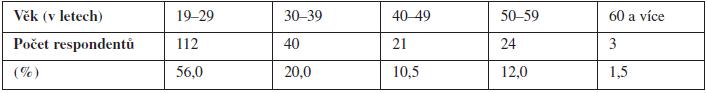 Složení souboru respondentů podle věku