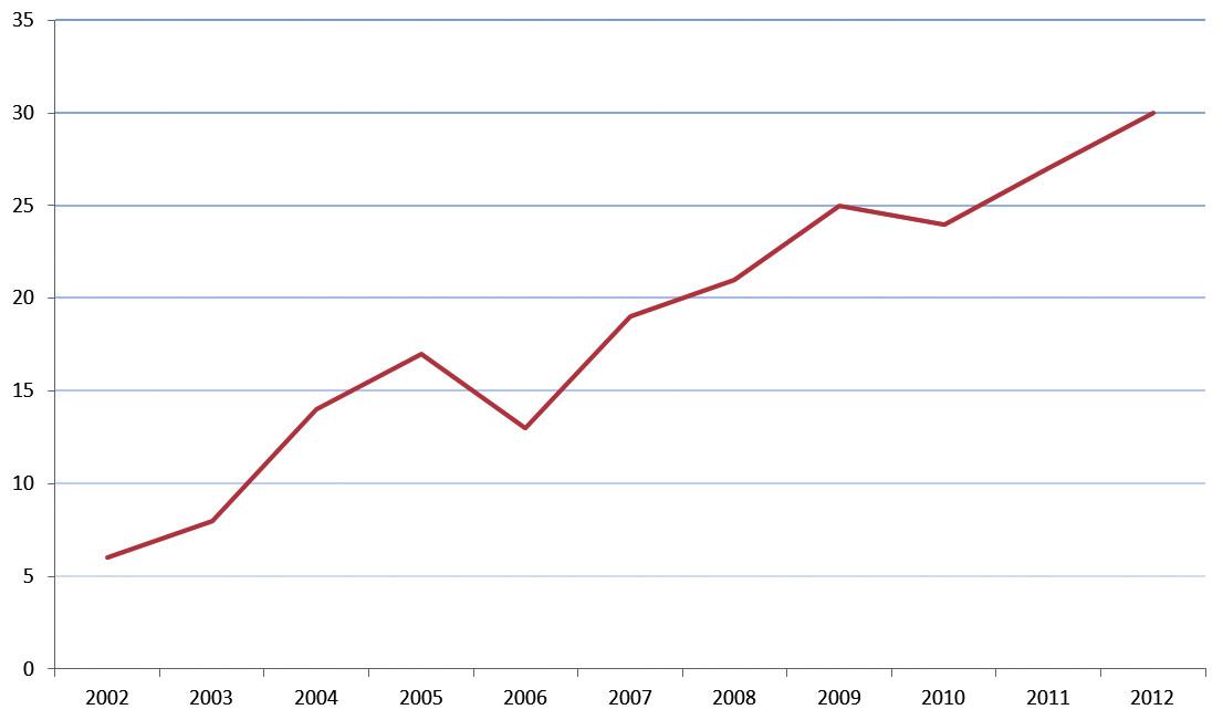 Odložené rekonstrukce v letech 2002–2012