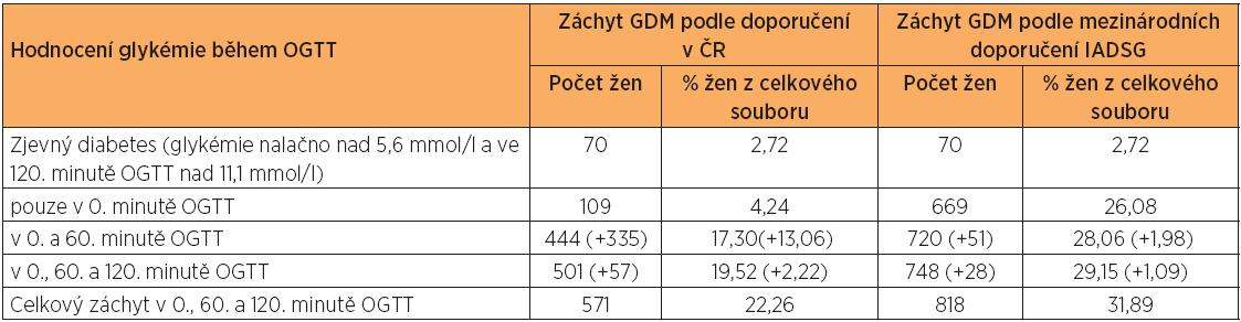 Záchyt GDM v 0. minutě OGTT, po přidání hodnocení glykémie v 60. minutě OGTT a po přidání hodnocení glykémie ve 120. minutě OGTT podle dosud platných doporučení v ČR a podle IAPDSG
