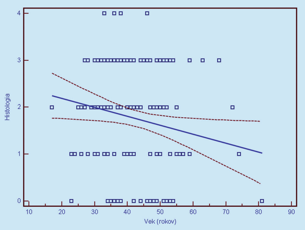 Závislosť histologického nálezu od veku ženy v čase vyšetrenia (0 = negatívny, 1 = CIN 1, 2 = CIN 2, 3 = CIN 3, 4 = CIS/ ICA). Prerušované čiary predstavujúv 95% interval spoľahlivosti (pravdepodobnosť) výskytu prechodu regresnej línie pre celú populáciu.