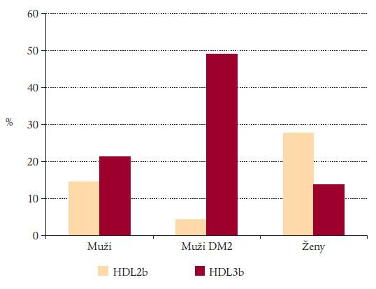 HDL protektivní a rizikové částice.
