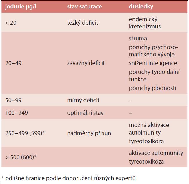 Tabulka 4.1. Hodnocení zásobení jodem dle ICCIDD (hodnoceno pomocí jodurie)