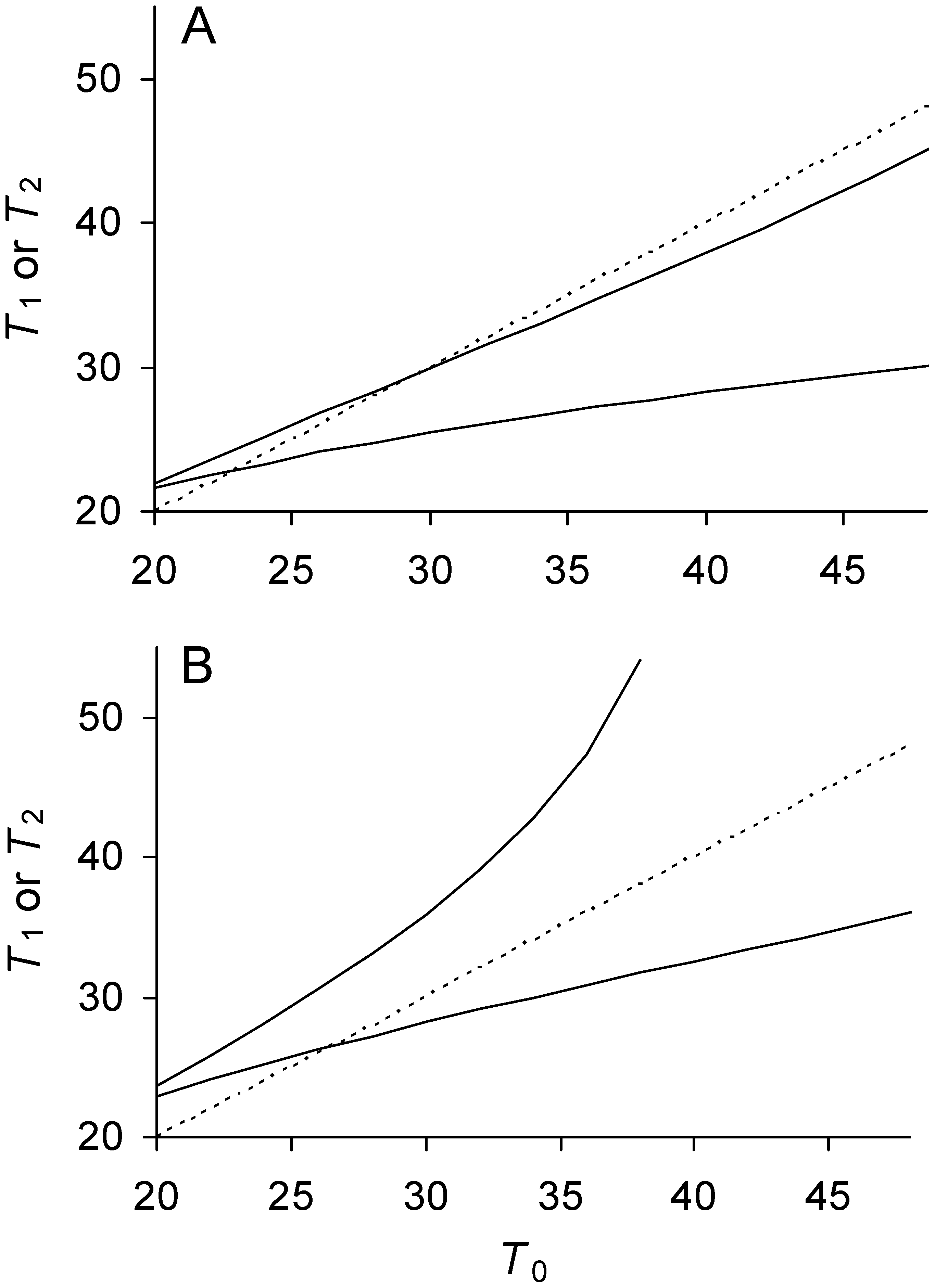 Relationship between doubling times of daughter and mother cells when division is asymmetrical.
