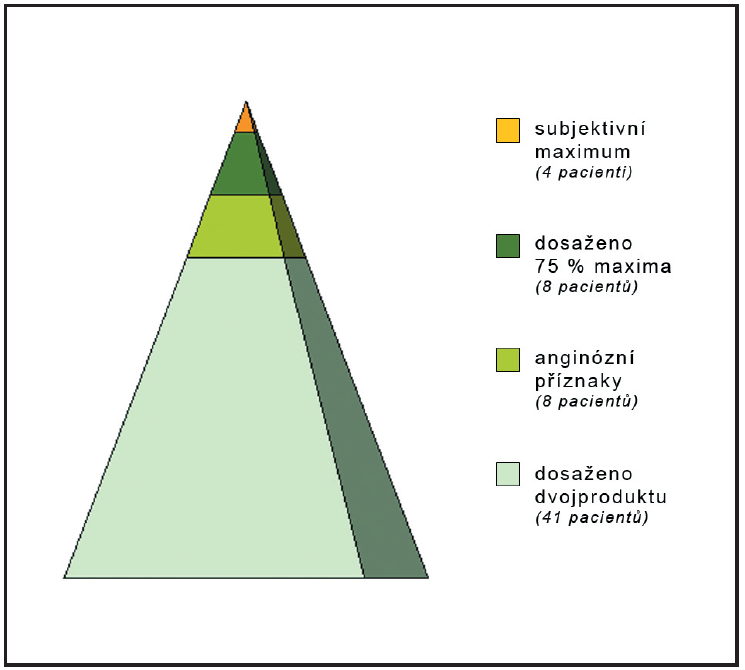 Graf znázorňuje, podle jakých kritérií byla posuzována dostatečnost zátěže u pacientů, kteří nedosáhli 85 % MTF.