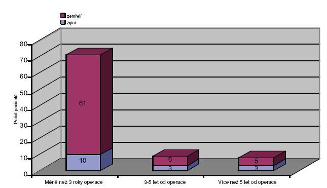 Podíl žijících a zemřelých. Kategorie nad 65 let v časových odstupech od operace – pouze resekce Graph 7. Rate of surviving and deceased patients. Category of patients over 65 years in time intervals after the operation – resections only