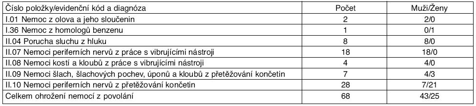 Ohrožení nemocí z povolání hlášené v České republice v roce 2009