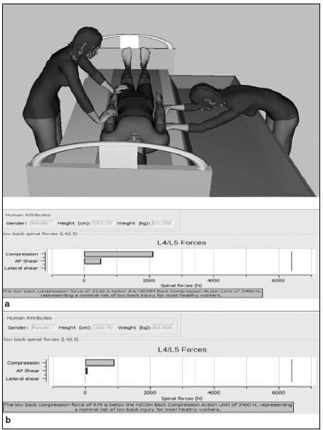 Dvě pracovnice vykonávají činnost transport pacienta s rolem na koupací lůžko (Novos)  a) pro pracovnici tahající rolo na koupací lůžko b) pro pracovnici tlačící rolo na koupací lůžko