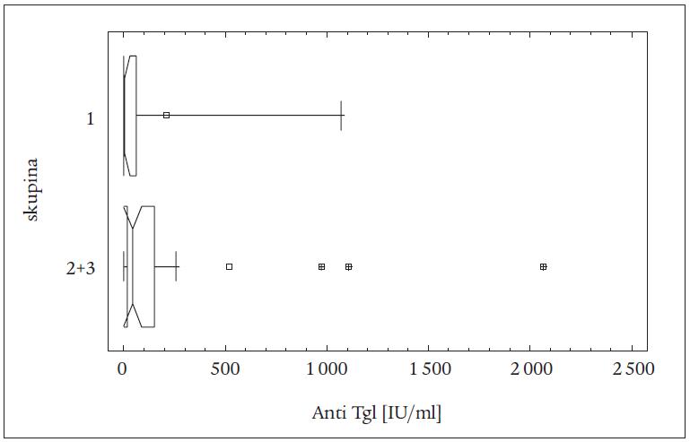 Rozdíly v hladinách anti Tgl mezi spojenými skupinami 2 + 3 a skupinou 1 u všech pacientů (léčených TTE a RI) (vrubový krabicový graf).